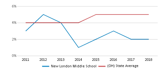 This chart display the percentage of students of two or more races in New London Middle School and the percentage of public school students of two or more races in Ohio by year, with the latest 2017-18 school year data.