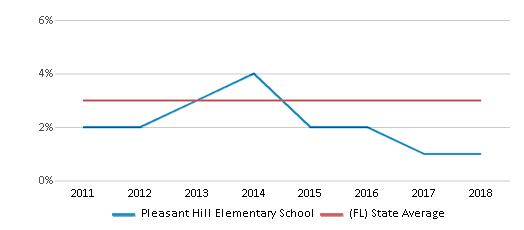 This chart display the percentage of students of two or more races in Pleasant Hill Elementary School and the percentage of public school students of two or more races in Florida by year, with the latest 2017-18 school year data.