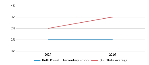 This chart display the percentage of students of two or more races in Ruth Powell Elementary School and the percentage of public school students of two or more races in Arizona by year, with the latest 2015-16 school year data.