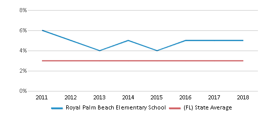 This chart display the percentage of students of two or more races in Royal Palm Beach Elementary School and the percentage of public school students of two or more races in Florida by year, with the latest 2017-18 school year data.