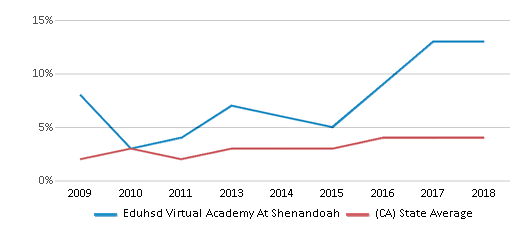This chart display the percentage of students of two or more races in Eduhsd Virtual Academy At Shenandoah and the percentage of public school students of two or more races in California by year, with the latest 2017-18 school year data.