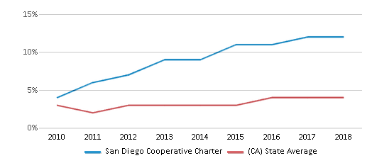 This chart display the percentage of students of two or more races in San Diego Cooperative Charter and the percentage of public school students of two or more races in California by year, with the latest 2017-18 school year data.