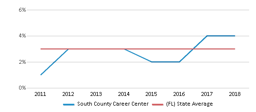 This chart display the percentage of students of two or more races in South County Career Center and the percentage of public school students of two or more races in Florida by year, with the latest 2017-18 school year data.