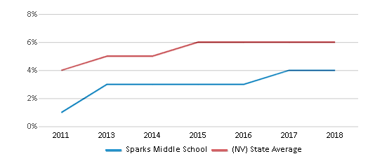This chart display the percentage of students of two or more races in Sparks Middle School and the percentage of public school students of two or more races in Nevada by year, with the latest 2017-18 school year data.