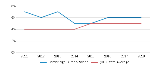 This chart display the percentage of students of two or more races in Cambridge Primary School and the percentage of public school students of two or more races in Ohio by year, with the latest 2017-18 school year data.