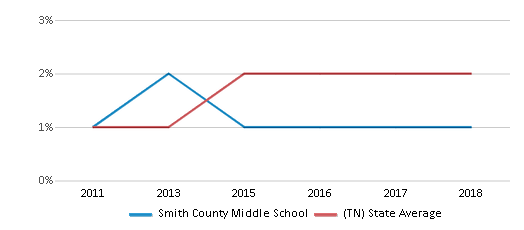 This chart display the percentage of students of two or more races in Smith County Middle School and the percentage of public school students of two or more races in Tennessee by year, with the latest 2017-18 school year data.