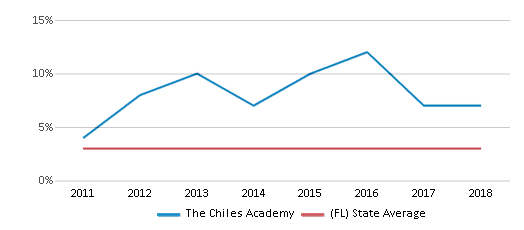 This chart display the percentage of students of two or more races in The Chiles Academy and the percentage of public school students of two or more races in Florida by year, with the latest 2017-18 school year data.