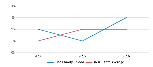 This chart display the percentage of students of two or more races in The Family School and the percentage of public school students of two or more races in New Mexico by year, with the latest 2015-16 school year data.
