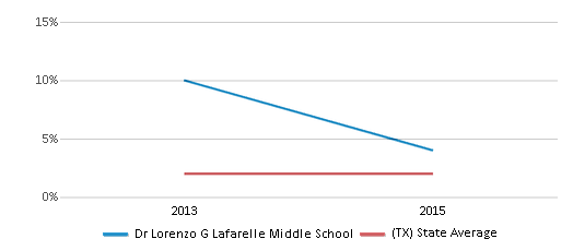 This chart display the percentage of students of two or more races in Dr Lorenzo G Lafarelle Middle School and the percentage of public school students of two or more races in Texas by year, with the latest 2014-15 school year data.
