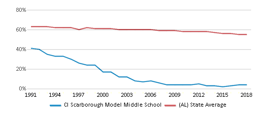 This chart display the percentage of White students in Cl Scarborough Model Middle School and the percentage of White public school students in Alabama by year, with the latest 2017-18 school year data.