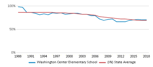 This chart display the percentage of White students in Washington Center Elementary School and the percentage of White public school students in Indiana by year, with the latest 2017-18 school year data.