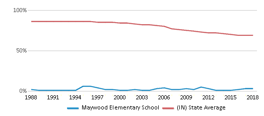 This chart display the percentage of White students in Maywood Elementary School and the percentage of White public school students in Indiana by year, with the latest 2017-18 school year data.