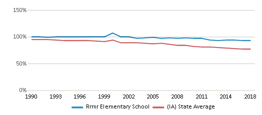 This chart display the percentage of White students in Rrmr Elementary School and the percentage of White public school students in Iowa by year, with the latest 2017-18 school year data.