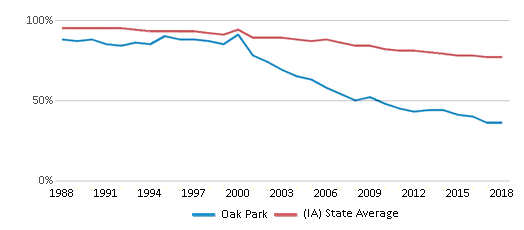This chart display the percentage of White students in Oak Park and the percentage of White public school students in Iowa by year, with the latest 2017-18 school year data.