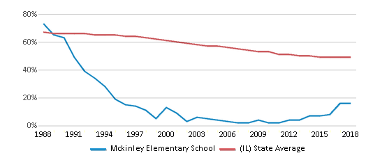 This chart display the percentage of White students in Mckinley Elementary School and the percentage of White public school students in Illinois by year, with the latest 2017-18 school year data.