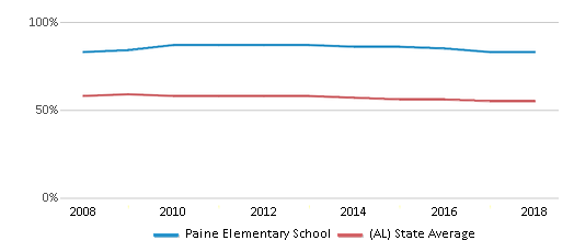 This chart display the percentage of White students in Paine Elementary School and the percentage of White public school students in Alabama by year, with the latest 2017-18 school year data.