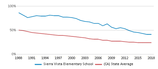 This chart display the percentage of White students in Sierra Vista Elementary School and the percentage of White public school students in California by year, with the latest 2017-18 school year data.