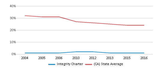 This chart display the percentage of White students in Integrity Charter and the percentage of White public school students in California by year, with the latest 2015-16 school year data.