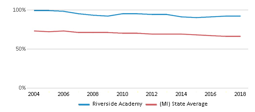 This chart display the percentage of White students in Riverside Academy and the percentage of White public school students in Michigan by year, with the latest 2017-18 school year data.