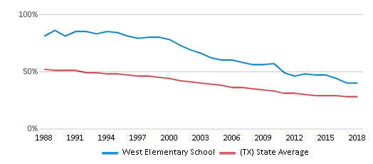 This chart display the percentage of White students in West Elementary School and the percentage of White public school students in Texas by year, with the latest 2017-18 school year data.