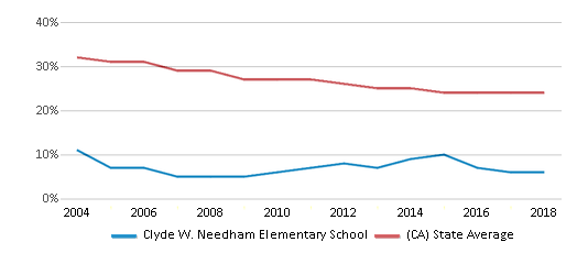 This chart display the percentage of White students in Clyde W. Needham Elementary School and the percentage of White public school students in California by year, with the latest 2017-18 school year data.