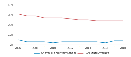 This chart display the percentage of White students in Chavez Elementary School and the percentage of White public school students in California by year, with the latest 2017-18 school year data.