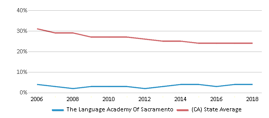 This chart display the percentage of White students in The Language Academy Of Sacramento and the percentage of White public school students in California by year, with the latest 2017-18 school year data.