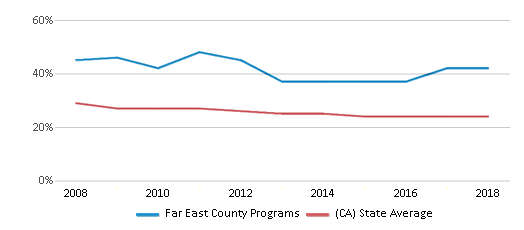 This chart display the percentage of White students in Far East County Programs and the percentage of White public school students in California by year, with the latest 2017-18 school year data.