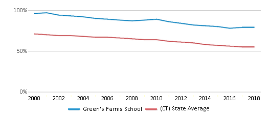 This chart display the percentage of White students in Green's Farms School and the percentage of White public school students in Connecticut by year, with the latest 2017-18 school year data.
