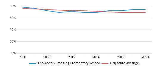 This chart display the percentage of White students in Thompson Crossing Elementary School and the percentage of White public school students in Indiana by year, with the latest 2017-18 school year data.