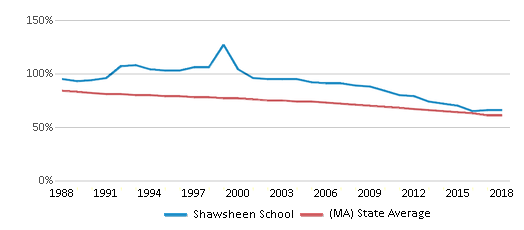 This chart display the percentage of White students in Shawsheen School and the percentage of White public school students in Massachusetts by year, with the latest 2017-18 school year data.
