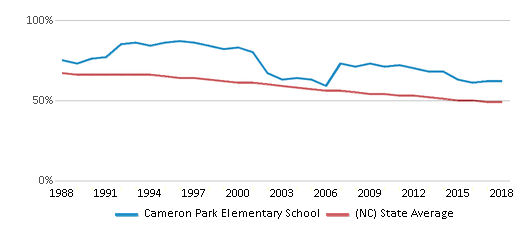 This chart display the percentage of White students in Cameron Park Elementary School and the percentage of White public school students in North Carolina by year, with the latest 2017-18 school year data.