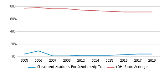 This chart display the percentage of White students in Cleveland Academy For Scholarship Technology And Leadership and the percentage of White public school students in Ohio by year, with the latest 2017-18 school year data.