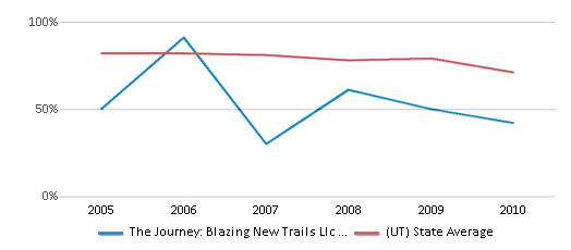 This chart display the percentage of White students in The Journey: Blazing New Trails Llc Impact Ranch and the percentage of White public school students in Utah by year, with the latest 2009-10 school year data.