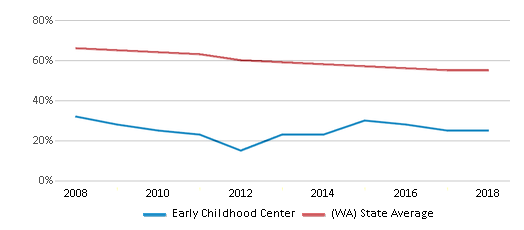 This chart display the percentage of White students in Early Childhood Center and the percentage of White public school students in Washington by year, with the latest 2017-18 school year data.