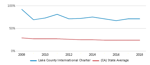 This chart display the percentage of White students in Lake County International Charter and the percentage of White public school students in California by year, with the latest 2017-18 school year data.