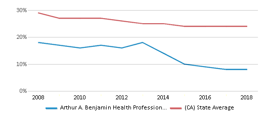 This chart display the percentage of White students in Arthur A. Benjamin Health Professions High School and the percentage of White public school students in California by year, with the latest 2017-18 school year data.