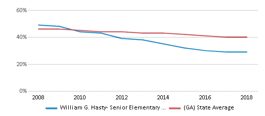 This chart display the percentage of White students in William G. Hasty- Senior Elementary School and the percentage of White public school students in Georgia by year, with the latest 2017-18 school year data.