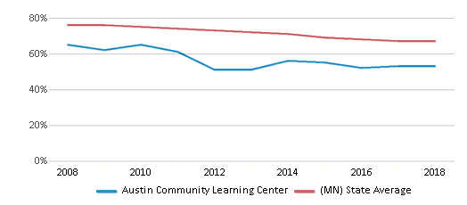 This chart display the percentage of White students in Austin Community Learning Center and the percentage of White public school students in Minnesota by year, with the latest 2017-18 school year data.