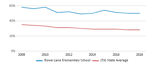 This chart display the percentage of White students in Rowe Lane Elementary School and the percentage of White public school students in Texas by year, with the latest 2017-18 school year data.