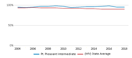 This chart display the percentage of White students in Pt. Pleasant Intermediate and the percentage of White public school students in West Virginia by year, with the latest 2017-18 school year data.