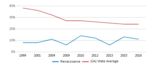 This chart display the percentage of White students in Renaissance and the percentage of White public school students in California by year, with the latest 2015-16 school year data.