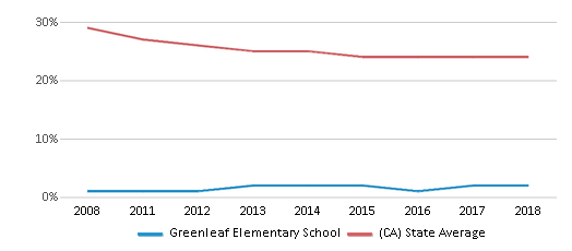 This chart display the percentage of White students in Greenleaf Elementary School and the percentage of White public school students in California by year, with the latest 2017-18 school year data.