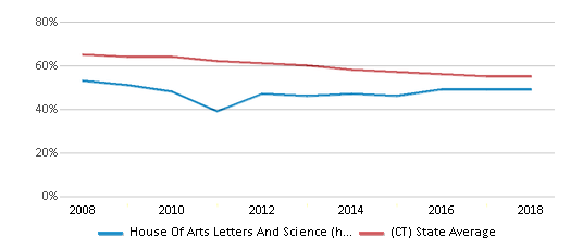 This chart display the percentage of White students in House Of Arts Letters And Science (hals) Academy and the percentage of White public school students in Connecticut by year, with the latest 2017-18 school year data.