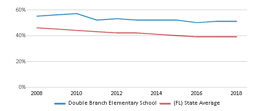 This chart display the percentage of White students in Double Branch Elementary School and the percentage of White public school students in Florida by year, with the latest 2017-18 school year data.