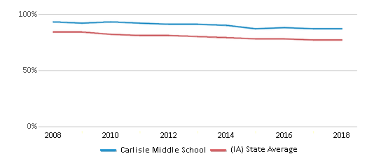 This chart display the percentage of White students in Carlisle Middle School and the percentage of White public school students in Iowa by year, with the latest 2017-18 school year data.