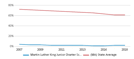 This chart display the percentage of White students in Martin Luther King Junior Charter School Of Excellence and the percentage of White public school students in Massachusetts by year, with the latest 2017-18 school year data.
