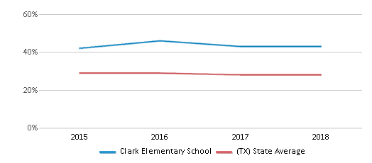 This chart display the percentage of White students in Clark Elementary School and the percentage of White public school students in Texas by year, with the latest 2017-18 school year data.
