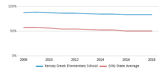 This chart display the percentage of White students in Kersey Creek Elementary School and the percentage of White public school students in Virginia by year, with the latest 2017-18 school year data.