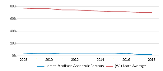This chart display the percentage of White students in James Madison Academic Campus and the percentage of White public school students in Wisconsin by year, with the latest 2017-18 school year data.